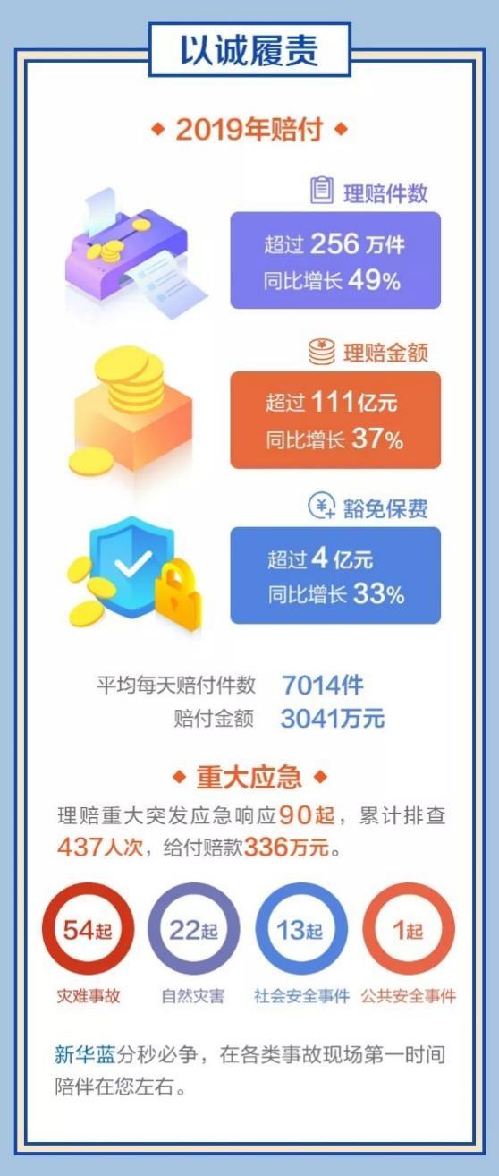 必威官方首页2019年理赔金额超111亿元 同比增长37%配图.jpg