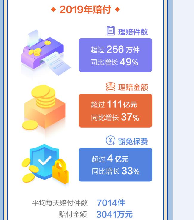 理赔赔付数据(2019年度).png